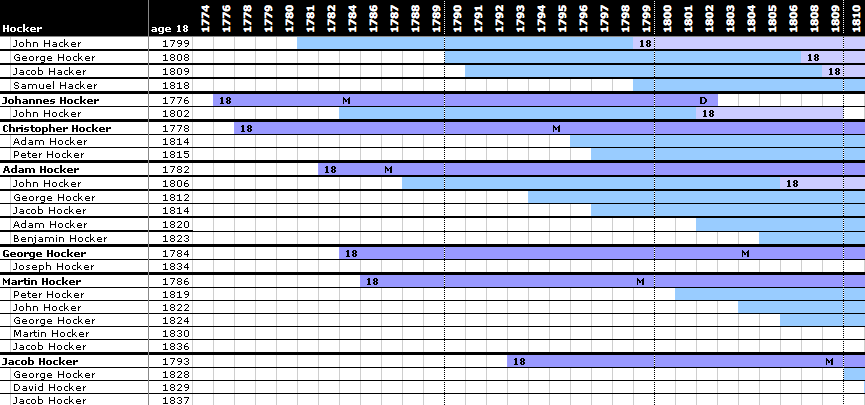 Tracking record availability by year and age