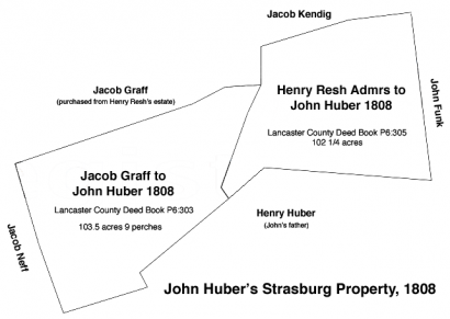 John Huber's Strasburg Township property purchased 1808