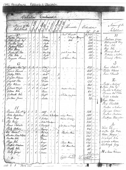 Adam, Stophel and John Hocker, 1792 Harrisburg Tax Valuations