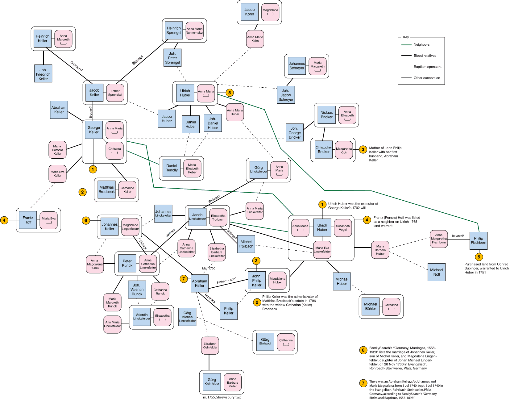 Ulrich Hoover: Visualizing Connections